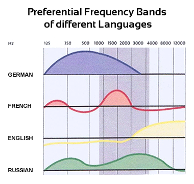 Frequencies of Languages